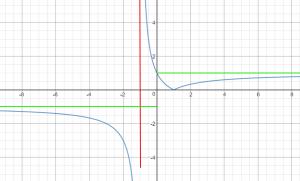 גרף של פונקציה עם ערך מוחלט