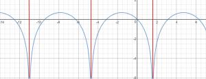 גרף של פונקציה עם ln ועם sin