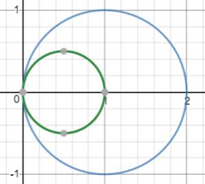 תחום הגדרה בין שני מעגלים