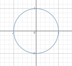 תחום הגדרה מעגל יחידה