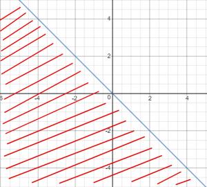 תחום הגדרה צד אחד של y=-x