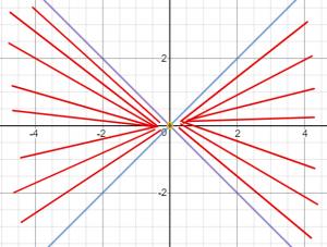תחום הגדרה בין הישר y=x והישר y=-x