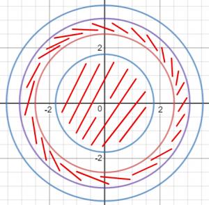 תחום הגדרה של מעגלים