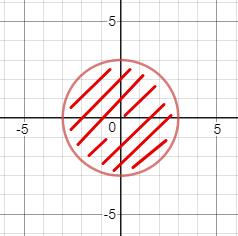 תחום של מעגל במישור XY