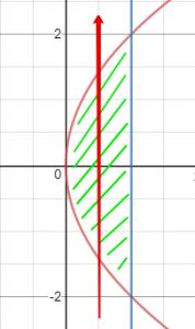 גבול אינטגרציה לפי y בתחום פרבולה