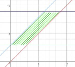 תחום מקבילית במישור XY