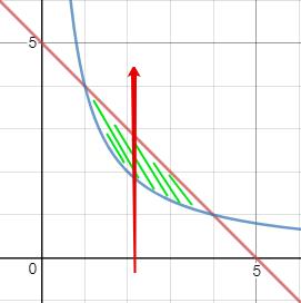 חישוב תחום אינטגרציה במישור