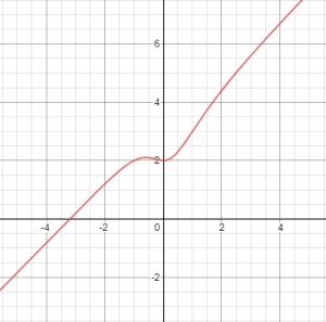 גרף של פונקציה רציונלית