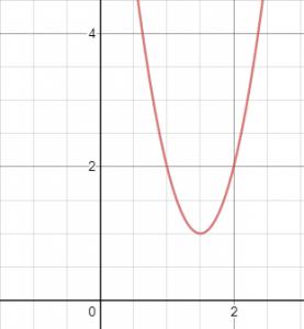פרבולה מעל ציר x
