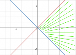 תחום הגדרה במישור XY